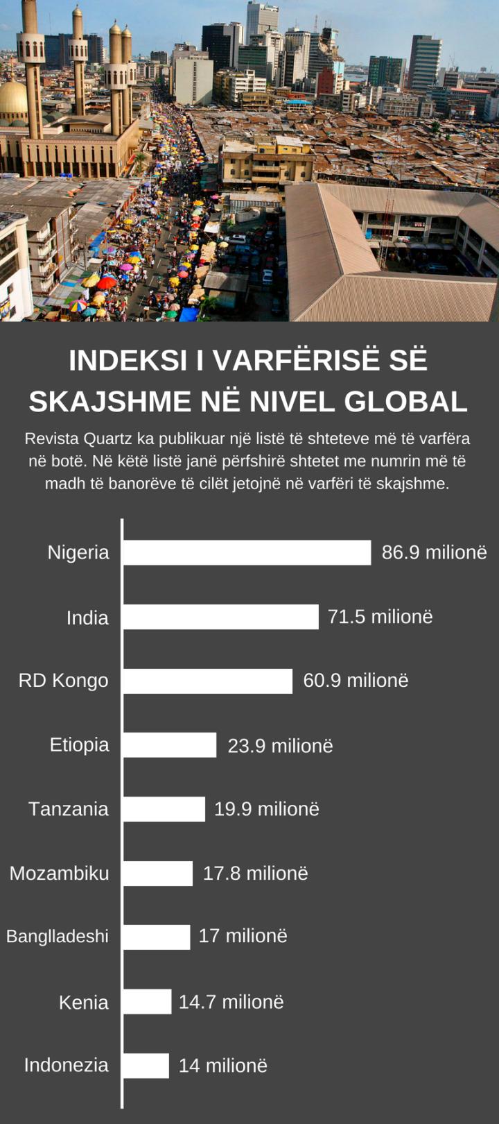 Indeksi i varfërisë së skajshm në nivel global (1).png