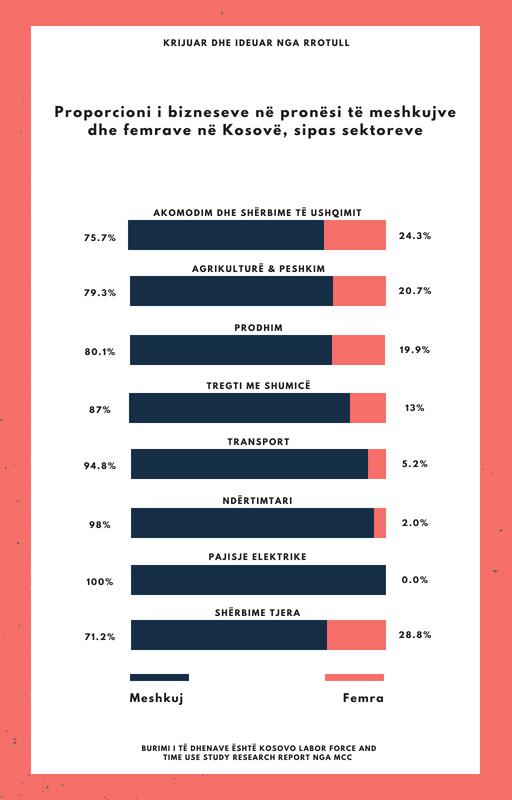 Proporcioni i bizneseve në pronësi të meshkujve dhe femrave, sipas sektoreve (7).png
