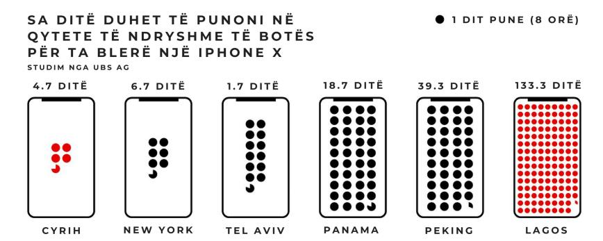 Sa kohë duhet të punoni në qytete të ndyrshme të botës për ta blerë një iphone x (2).png
